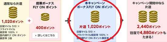 FOP2倍キャンペーンの詳細