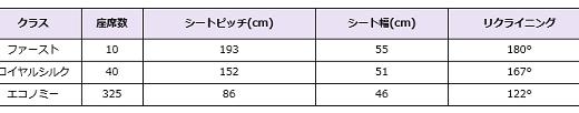 タイ航空B747 ファーストクラス搭乗記  BKK→HND