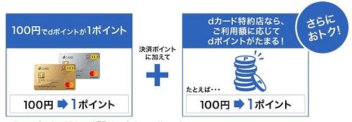 JAL国内線航空券 ドコモユーザーなら最大5%還元?dカードを使う