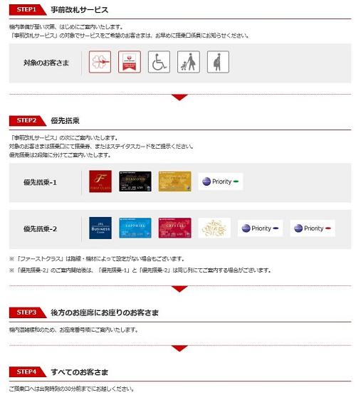 JAL国際線の事前改札