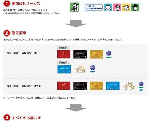 JAL国内線の事前改札